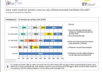 Studiu EY si ViitorPlus: Companiile din Romania utilizeaza doar limitat anumite facilitati fiscale pe care le au la dispozitie